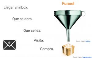 funnel email marketing en el Blog de Brooklyn comunicación y diseño web en Alicante